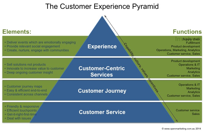 The Customer Experience Pyramid | the open marketer
